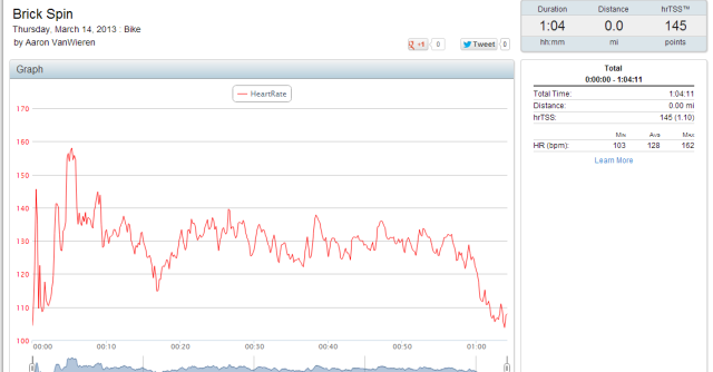 Heart Rate during spin session.
