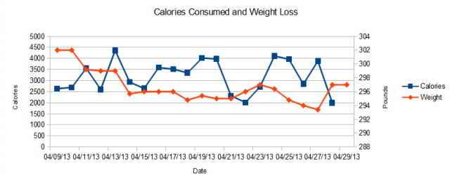 Calories consumed versus weight per day.
