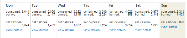 Calories consume (estimated) for the week.