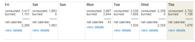 Weekly calorie consumption.