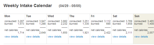 Weight versus caloric intake and daily intake numbers.