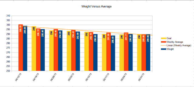 Weight vs Average Weight versus goal weight calculated as previous weeks average -2 pounds.