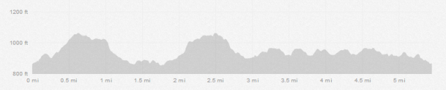 Run elevation profile.
