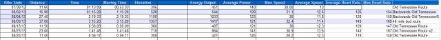 Cumulative Bike Stats for August