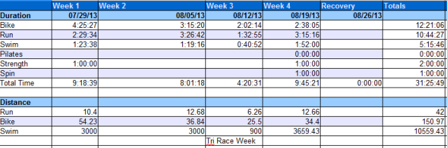Cumulative Numbers for the week.