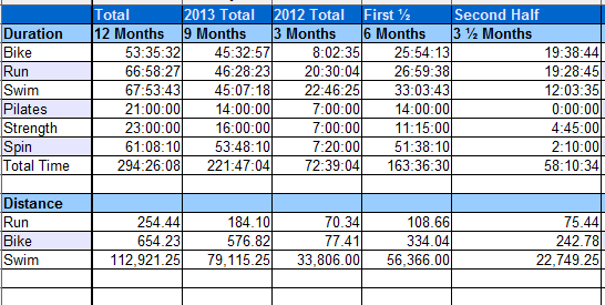 My totals in various forms.  The total column represents the total hours since I started the Periodization training for this season til the end of August.