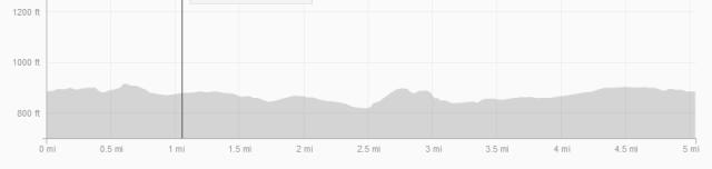 Run elevation