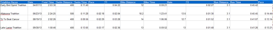 All my triathlon races in comparison.
