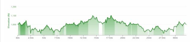 My 33 mile Bike ride details.