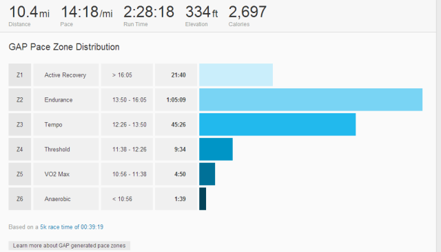 Pacing distribution based on my best 5k race time.