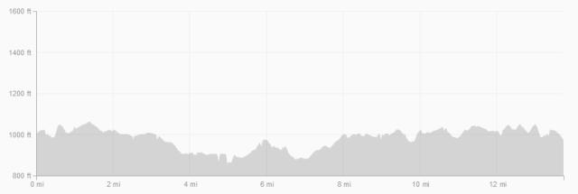 Course elevation profile.