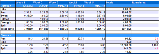 Weekly numbers for week 5 compared to month numbers.