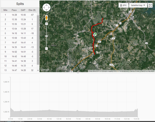 Elevation and mile  split details.