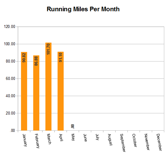 runningmilespermonth