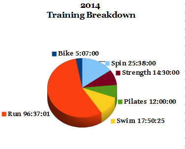 TrainingBreakdown