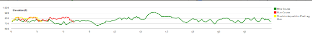 Elevation profile of the various elements of the race course.