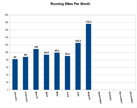 Total running miles by month.