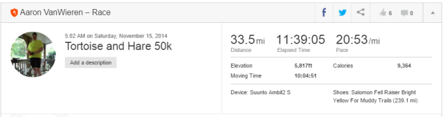 My unofficial results with added mileage from aid stations and anything else that would add extra miles.