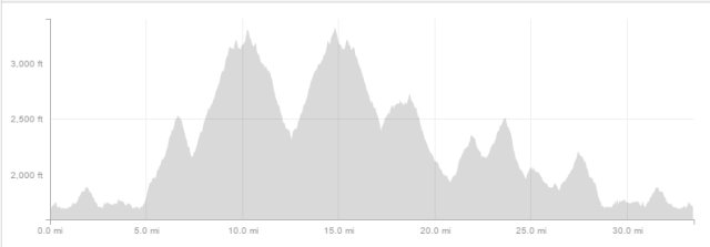 Elevation profile for the course. 5,817 feet of elevation gain with a max elevation of 3,284 feet.