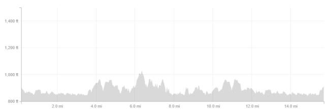 Sunday's elevation profile.