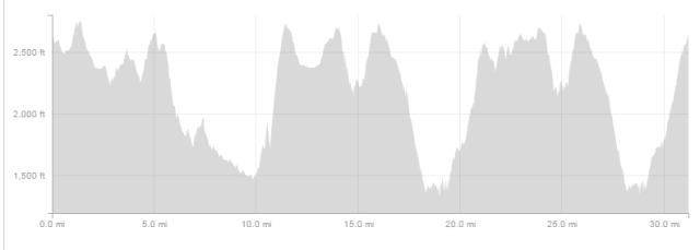 Elevation profile for the race, over 6200 feet of climbing, with  a few category 3 and 2 climbs.