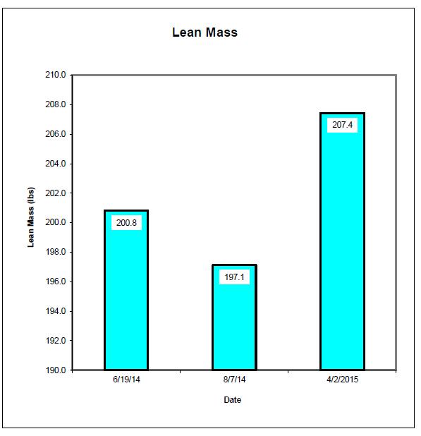 LeanMass