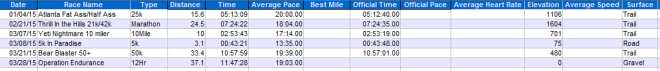 2015 Completed races. Pretty satisfied with these results.  Not an easy schedule to start the year off..