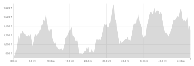 Elevation profile of the first 47 miles.